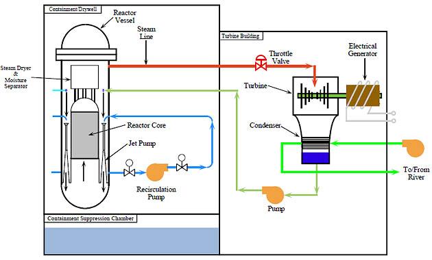 Fukushima nükleer reaktörde