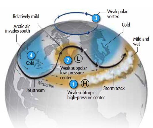 Atrex Projesi ve Polar Vortex - Kutup soğukları - Buzul Çağı